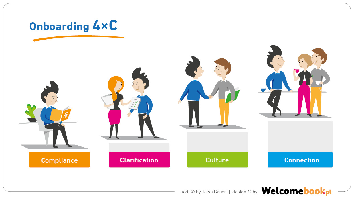 onboarding 4c - compliance, clarification, culture, connection