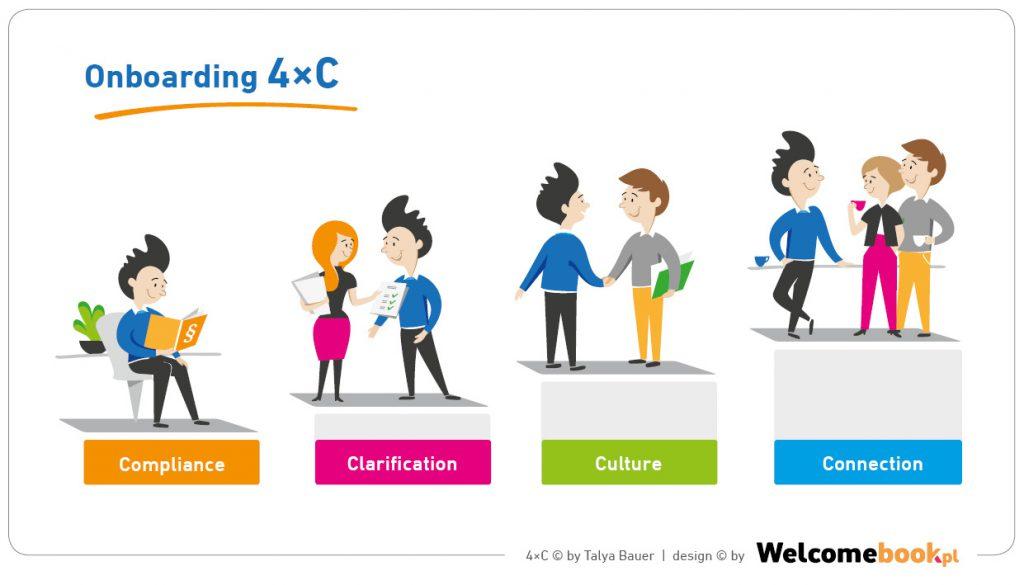 onboarding 4c - compliance, clarification, culture, connection